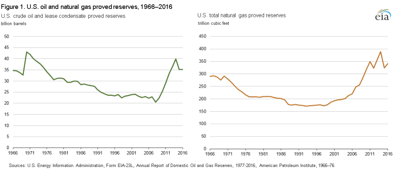 Proved US Oil & Gas Reserves as of 2016